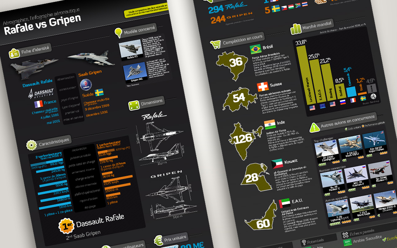 Dassault Rafale vs Saab Gripen