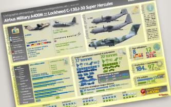 Airbus A400M vs C-130J-30 Super Hercules
